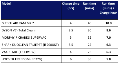 Cordless vacuums Charge and run time comparison